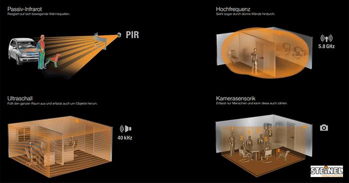 Bewegungsmelder Unterschiede PIR Kamera HF