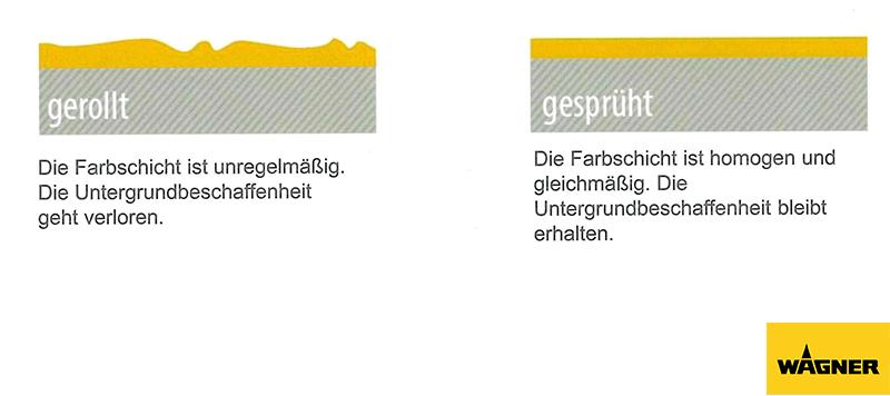 Vergleich Pinsel - Farbsprühsystem