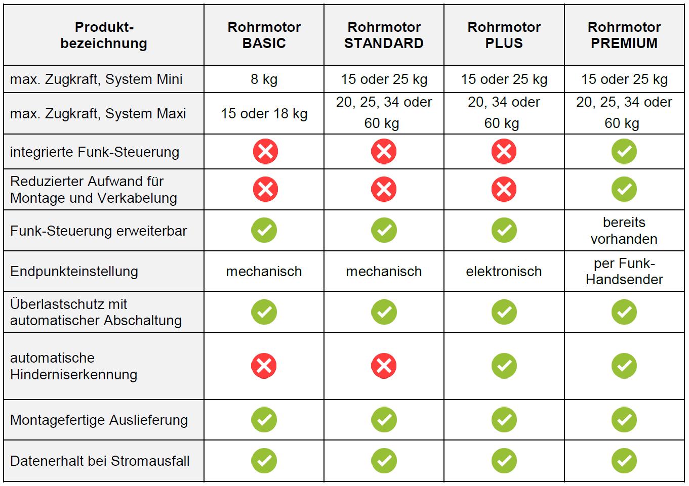 Vergleich Schellenberg Rolladenmotoren