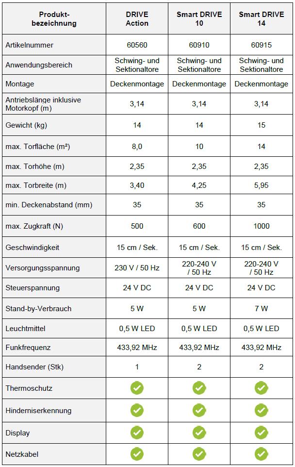Vergleich Schellenberg Gurtwickler