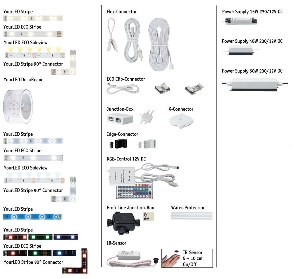 Übersicht der YourLED Komponenten